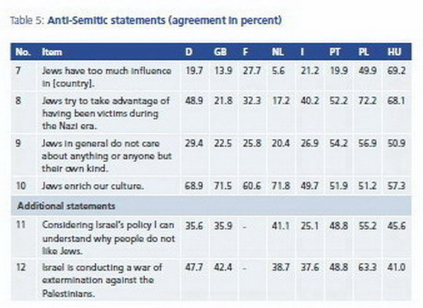 European Anti-Semitism